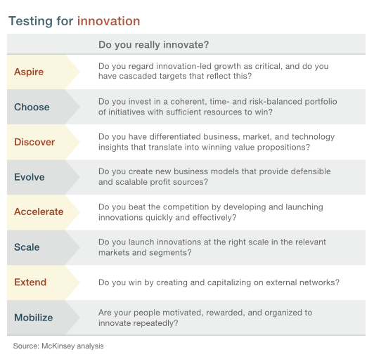 innovation assesment