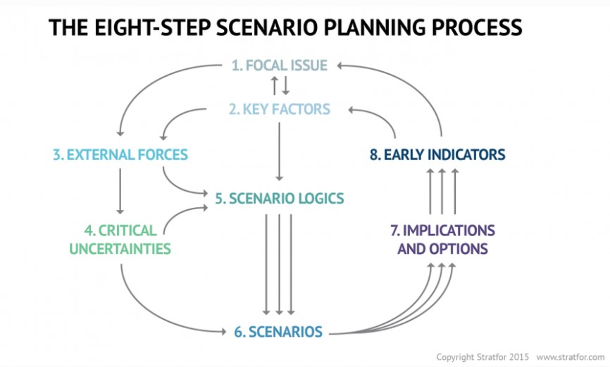 the eight step scenario planning process